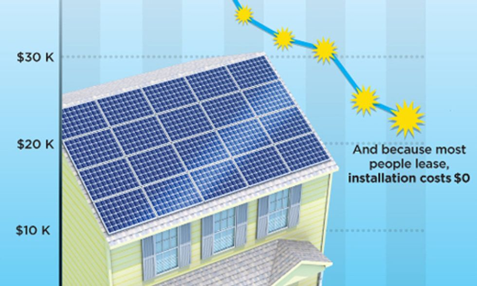 No End in Sight for America's Solar Revolution