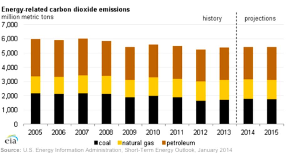U.S. Carbon Emissions From Fossil Fuels Grew in 2013