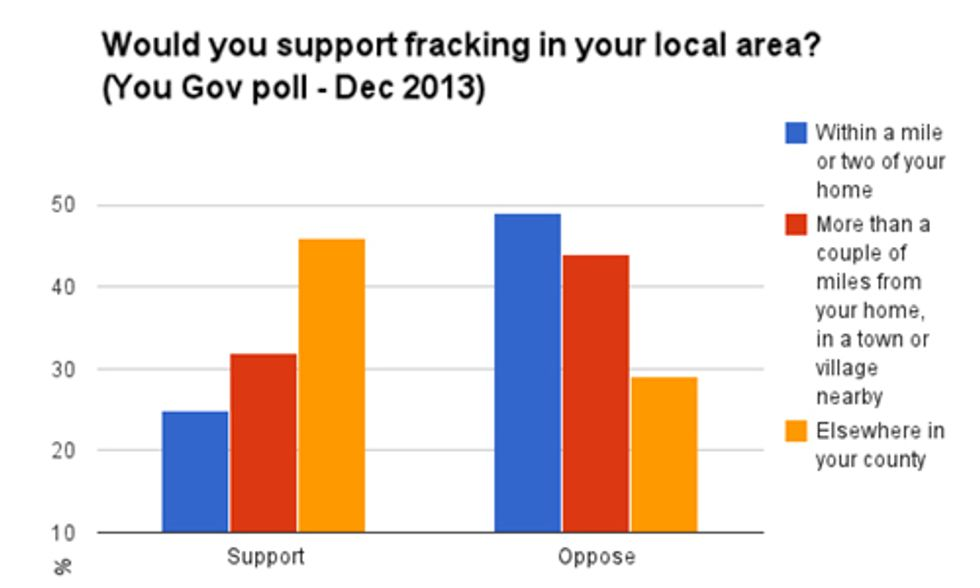 Polls Show Shale Gas Is More Popular in Theory Than Practice