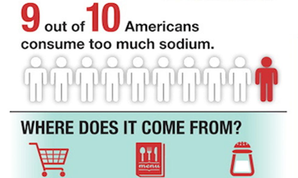 How Much Sodium Is Too Much?