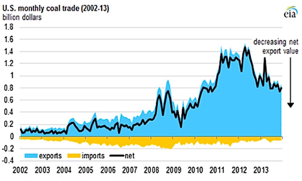 U.S. Coal Exports Nearly Triple Over Last Decade