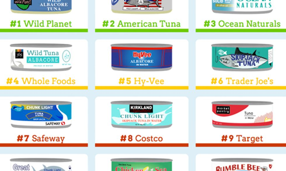Canned Tuna Shopping Guide: How Does Your Brand Stack Up?