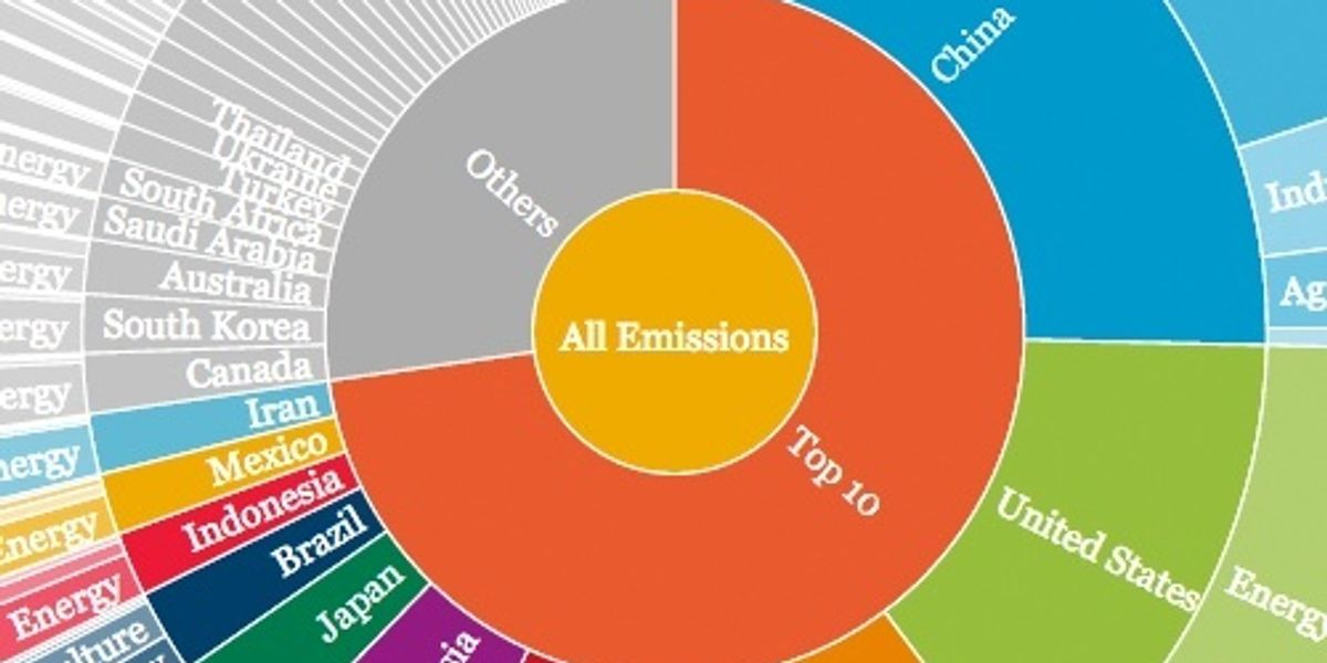 Top 10 Greenhouse Gas Emitters: Find Out Which Countries Are Most Responsible for Climate Change