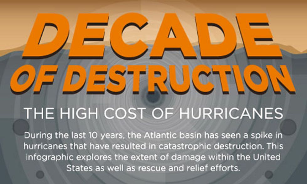 The High Cost of Hurricanes