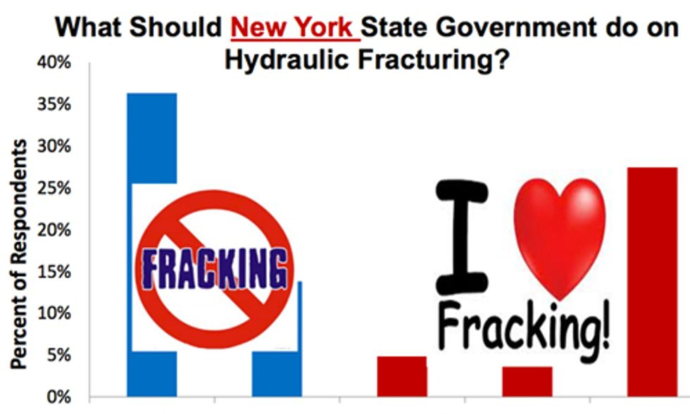 The Politics of Fracking: Polarization in New York State
