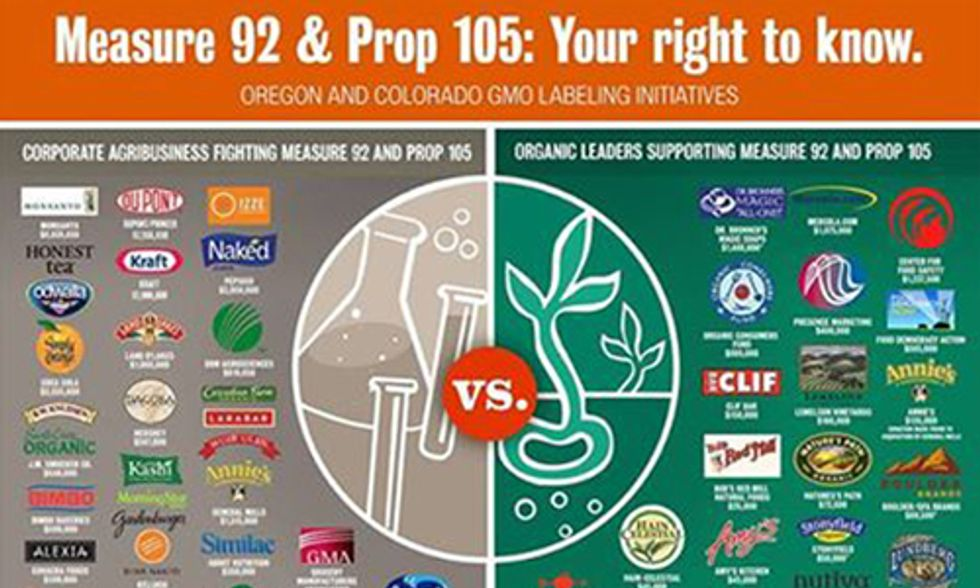 GMO Labeling Defeated in Colorado, Too Close to Call in Oregon