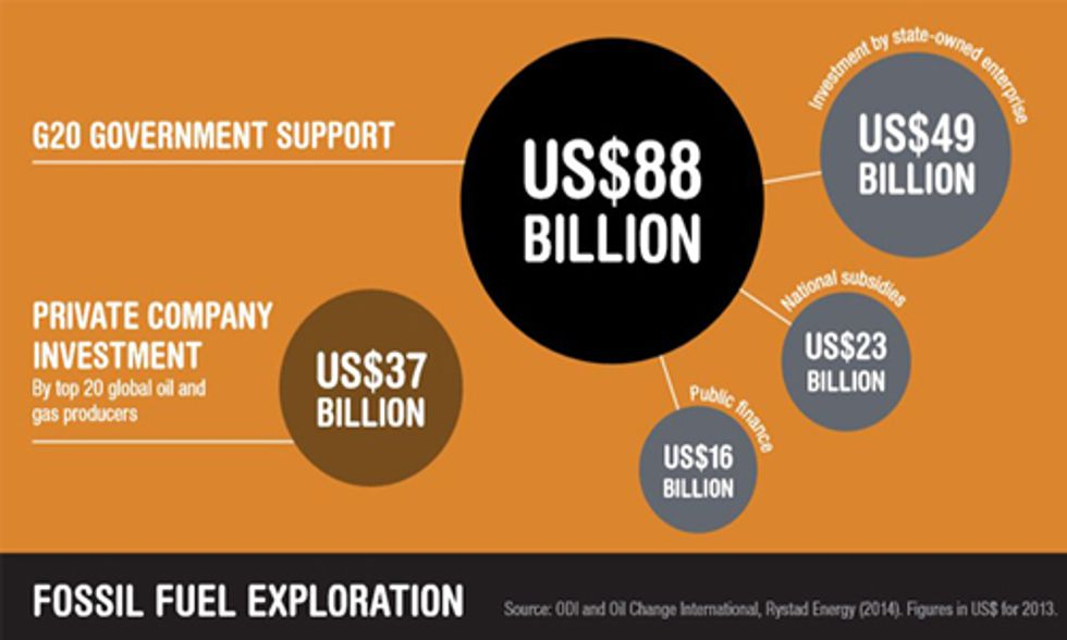 The $88 Billion Fossil Fuel Bailout for Oil, Gas and Coal Exploration