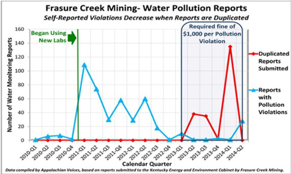 Groups Take Legal Action Against Coal Company for Falsifying Water Pollution Reports
