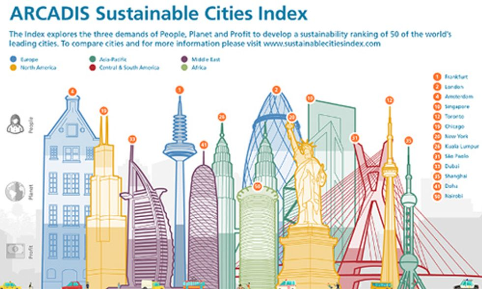 50 of the World's Largest Cities Ranked by People, Planet, Profit