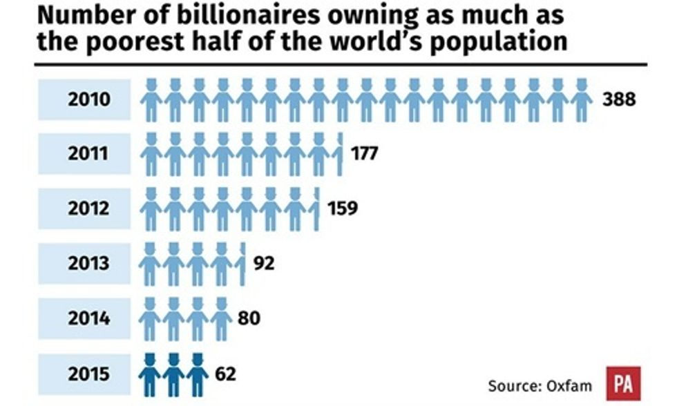 62 Richest People on Earth Own the Same Wealth as Half the World's Population