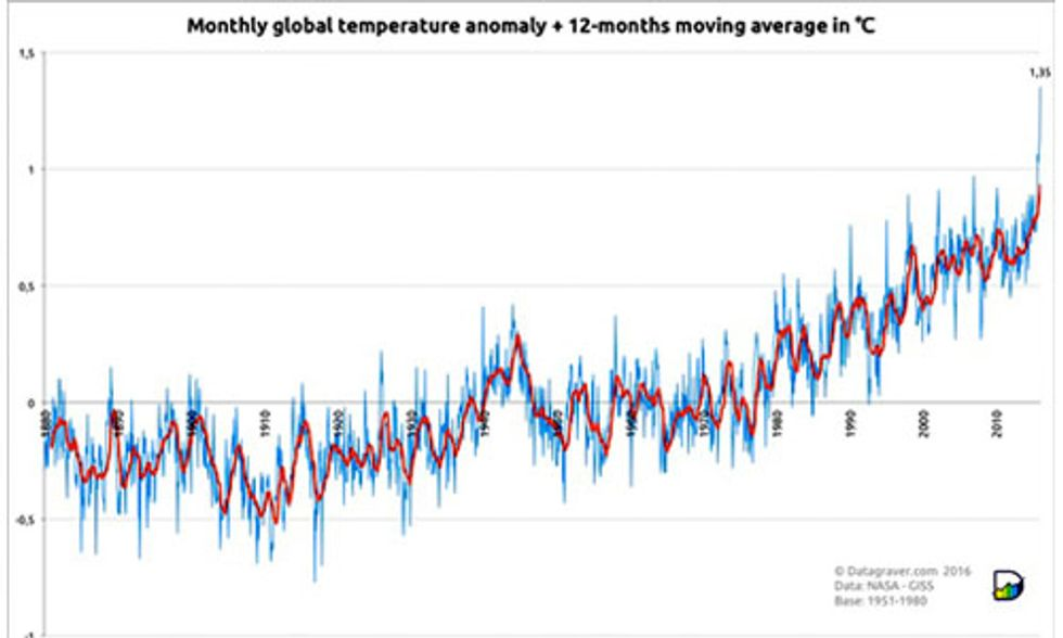 February Smashes Earth's All-Time Global Heat Record by a Jaw-Dropping Margin