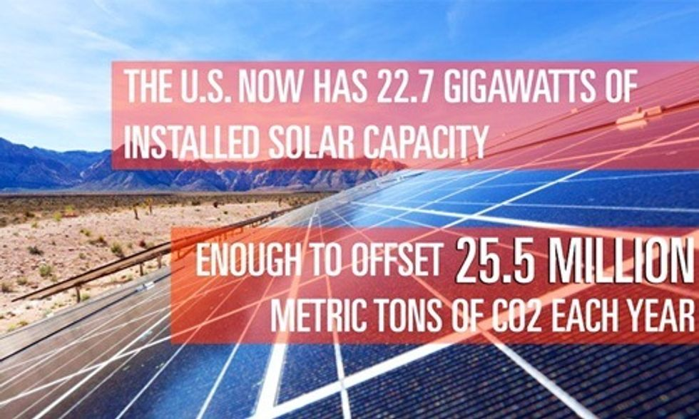 U.S. Generates Enough Electricity From Solar to Power 4.6 Million Homes