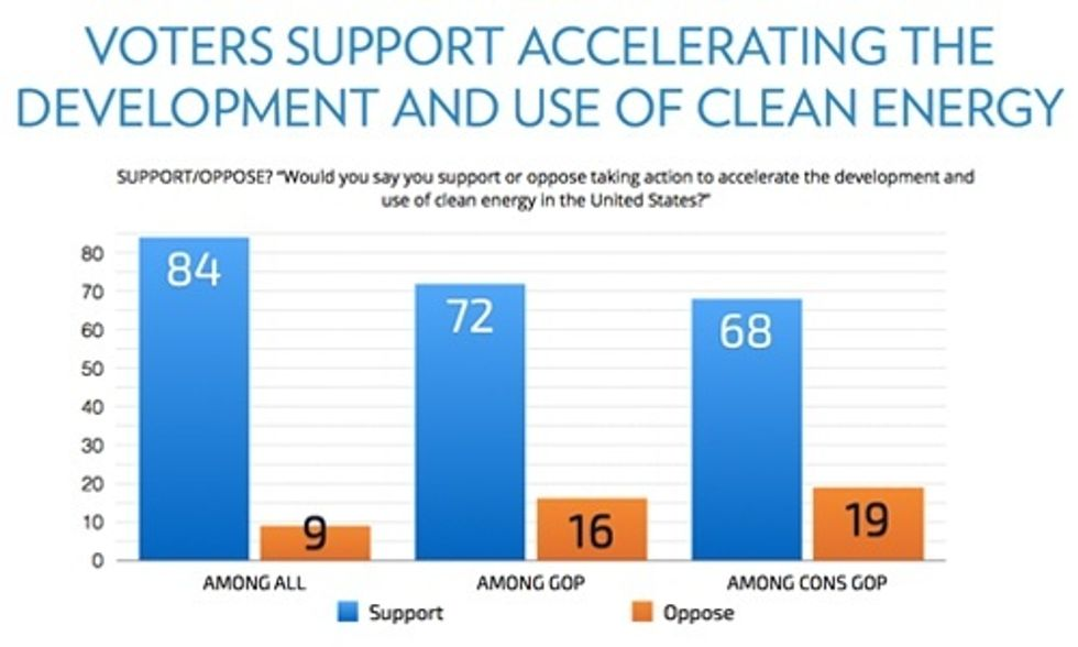 It's Official: Republicans Want Climate Action and Support Accelerating Renewable Energy