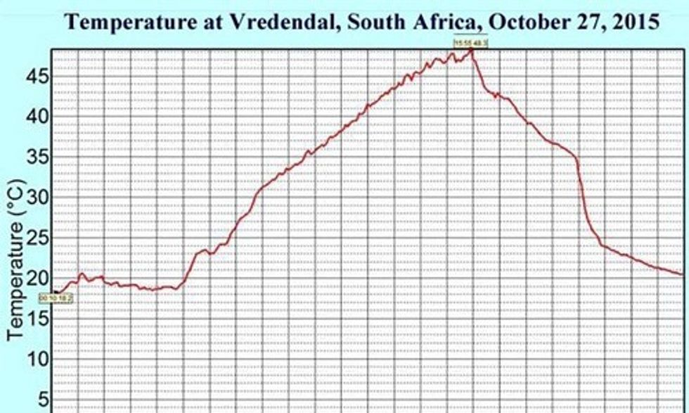 South Africa Sets Earth's Hottest October Temperature on Record: 119°F