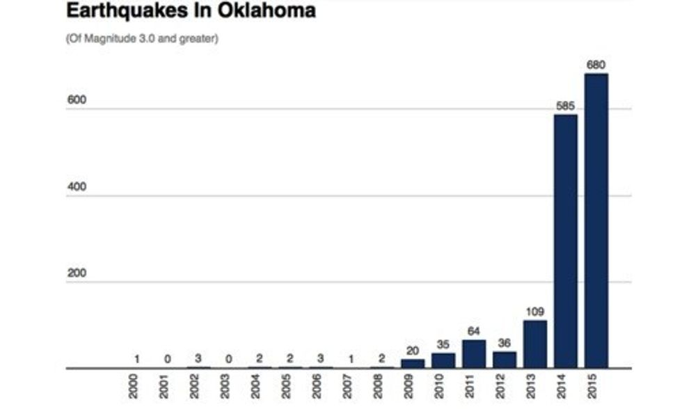It's Official: Oklahoma Experiences More Earthquakes Than Anywhere Else in the World