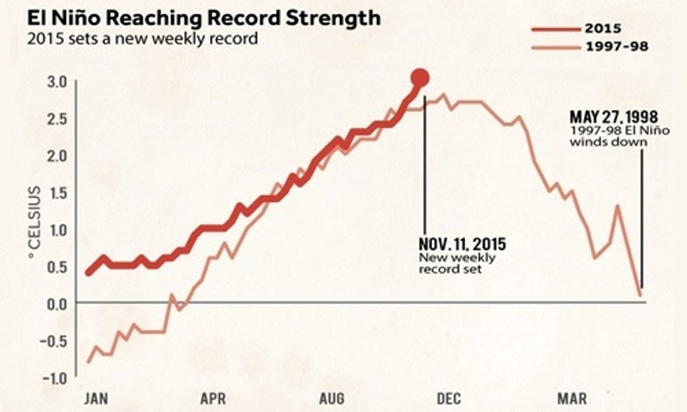 El Niño + Climate Change = 'Uncharted Territory'