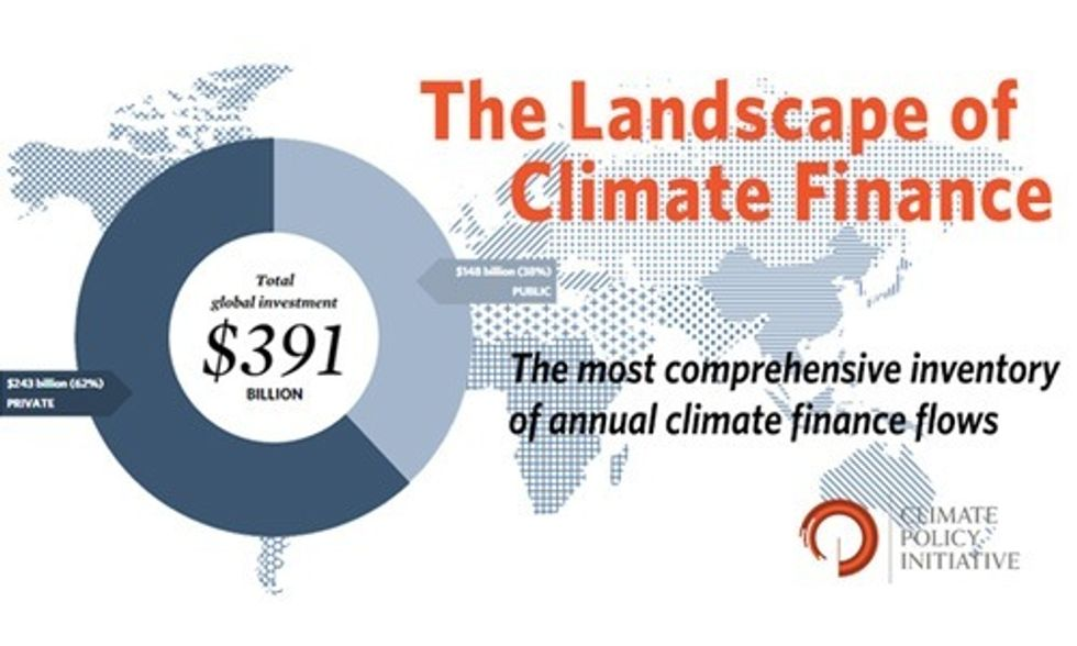 Global Investment in Climate Change Mitigation Reaches All-Time High in 2014