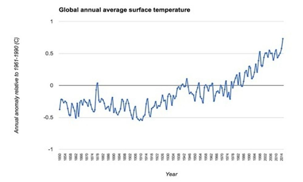 2015 Hottest Year Ever Recorded ... Until 2016, UN Weather Agency Reports