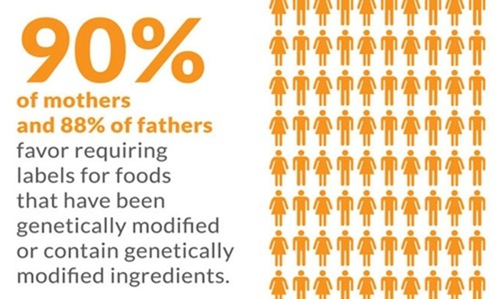90% of American Moms Want Labels on GMO Food