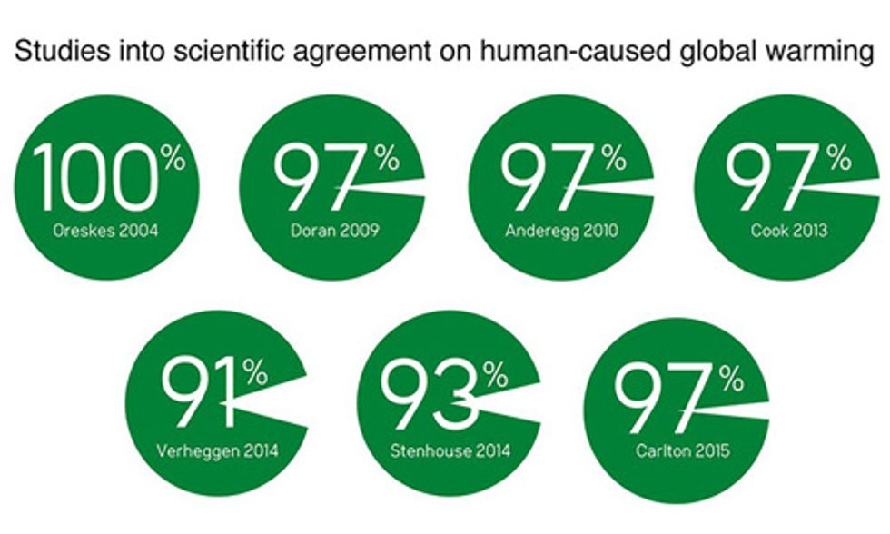 Consensus on Consensus: 97% of the World's Climate Scientists Say Humans Are Causing Climate Change
