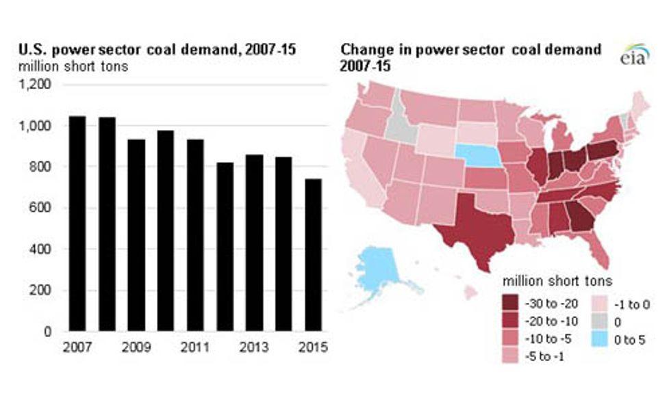 U.S. Coal Use Falls 29 Percent