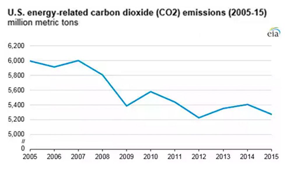 Carbon Emissions Fall as U.S. Economy Grows
