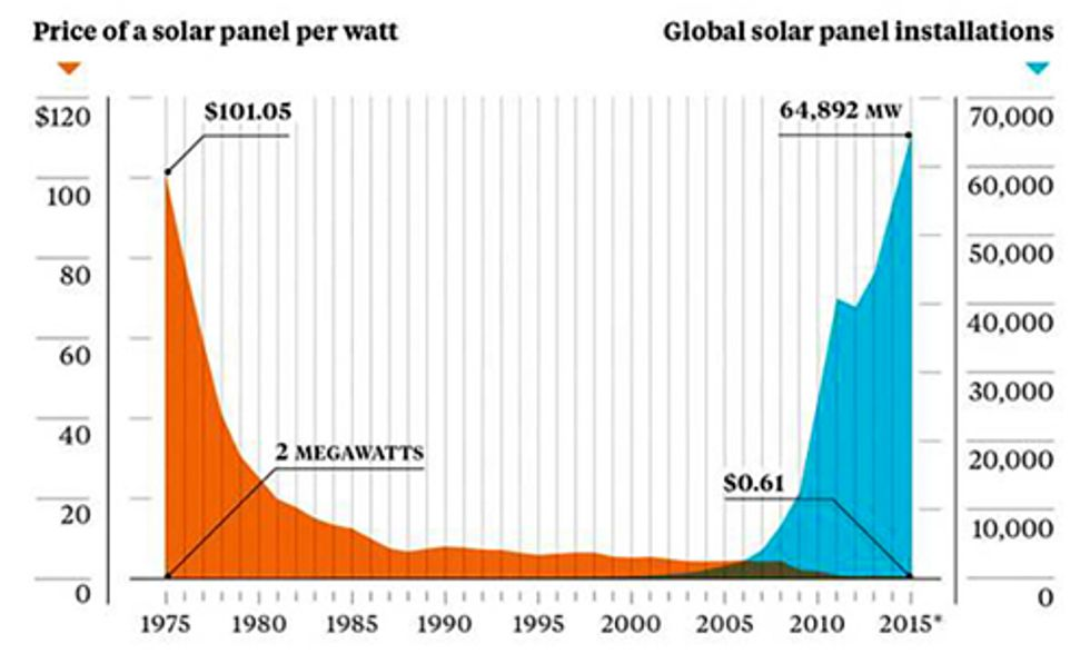 This One Chart Says It All for the Future of Solar Energy