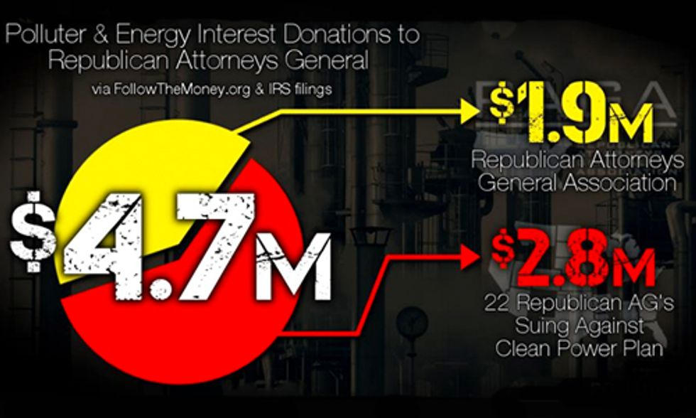 Follow the Money: Republican Attorneys General Attack on the Clean Power Plan