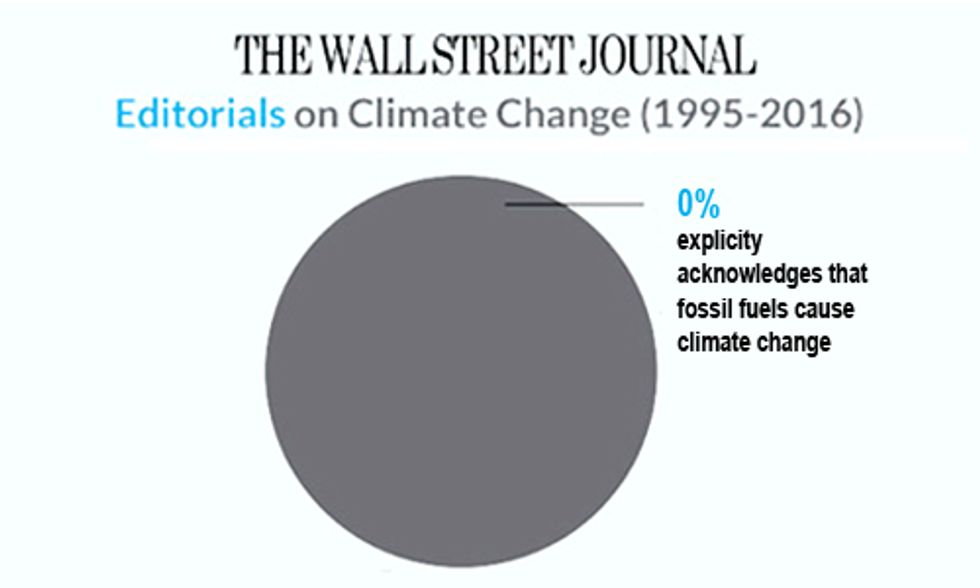 Wall Street Journal Willing to Print Truth About Climate Change if You Pay Them