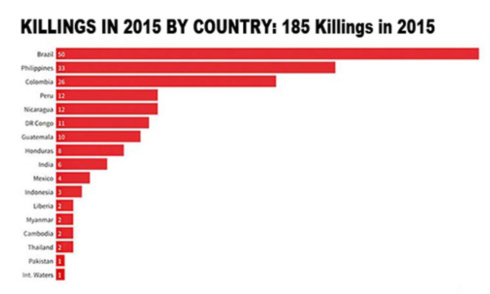 185 Environmental Activists Across 16 Countries Were Killed in 2015