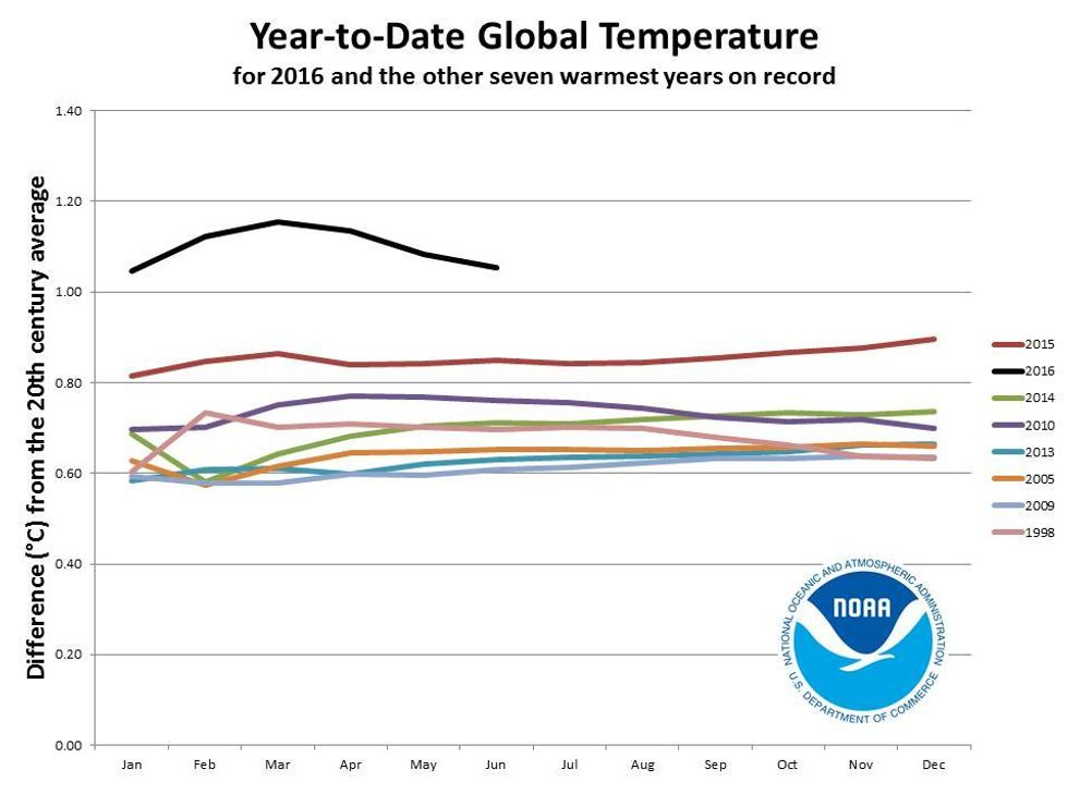 2016 on Track to be World's Hottest Year on Record