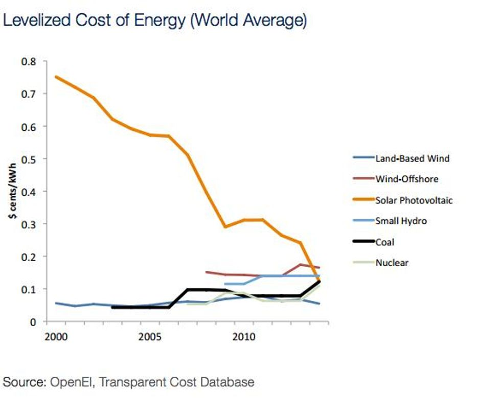 It's Official: Solar Energy Cheaper Than Fossil Fuels - EcoWatch