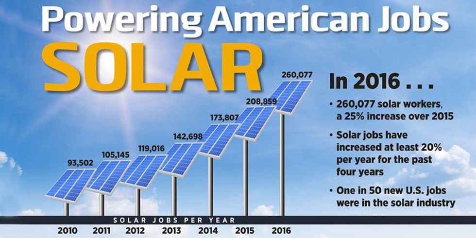 Solar Accounted for 1 in 50 New U.S. Jobs in 2016