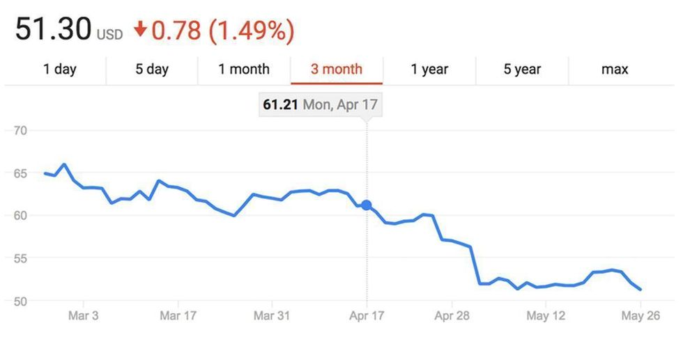 Buy Low, Sell High: Anadarko Execs Buy Up Depressed Stock After Deadly Colorado Explosion