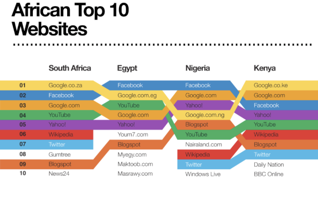 Afrographique: Using 'Visual Literacy' to Chart Africa