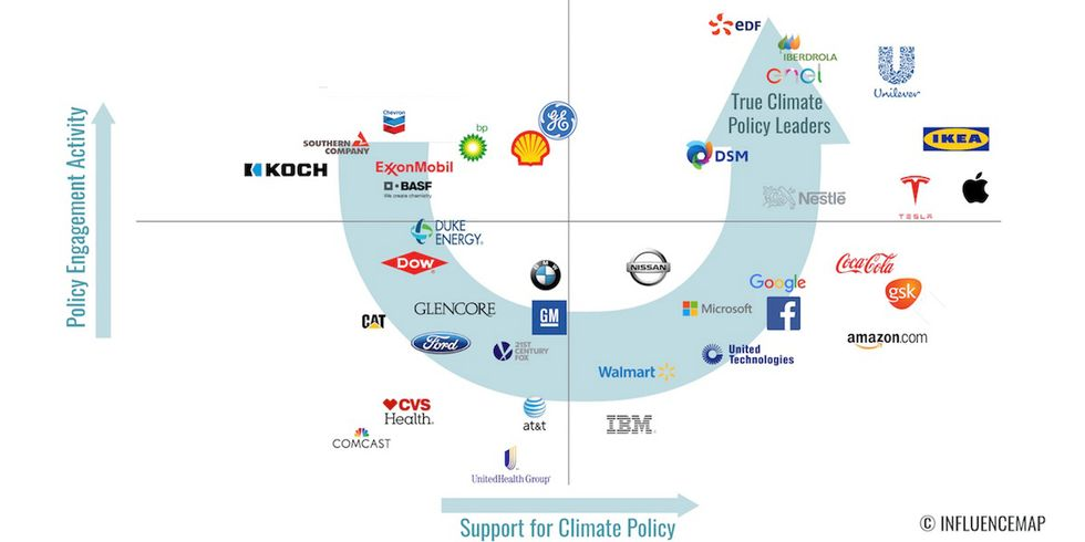 These Corporations Have the Biggest Influence on Climate Policy