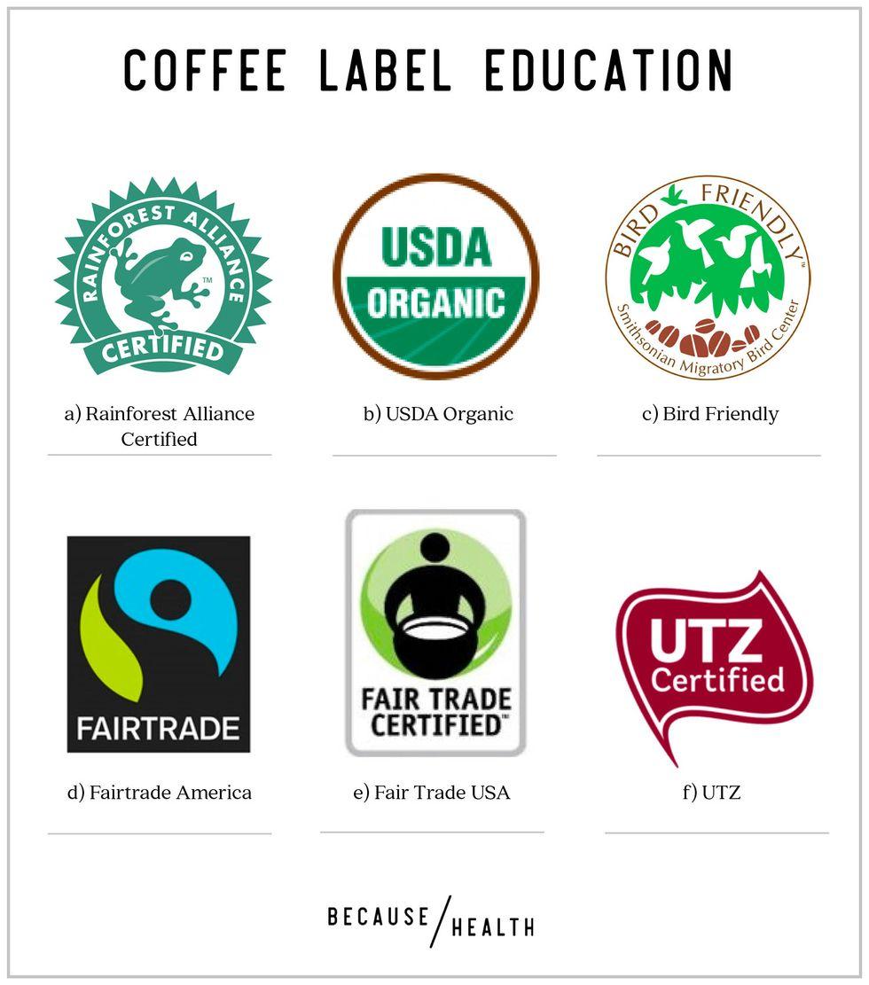 Coffee Label Education