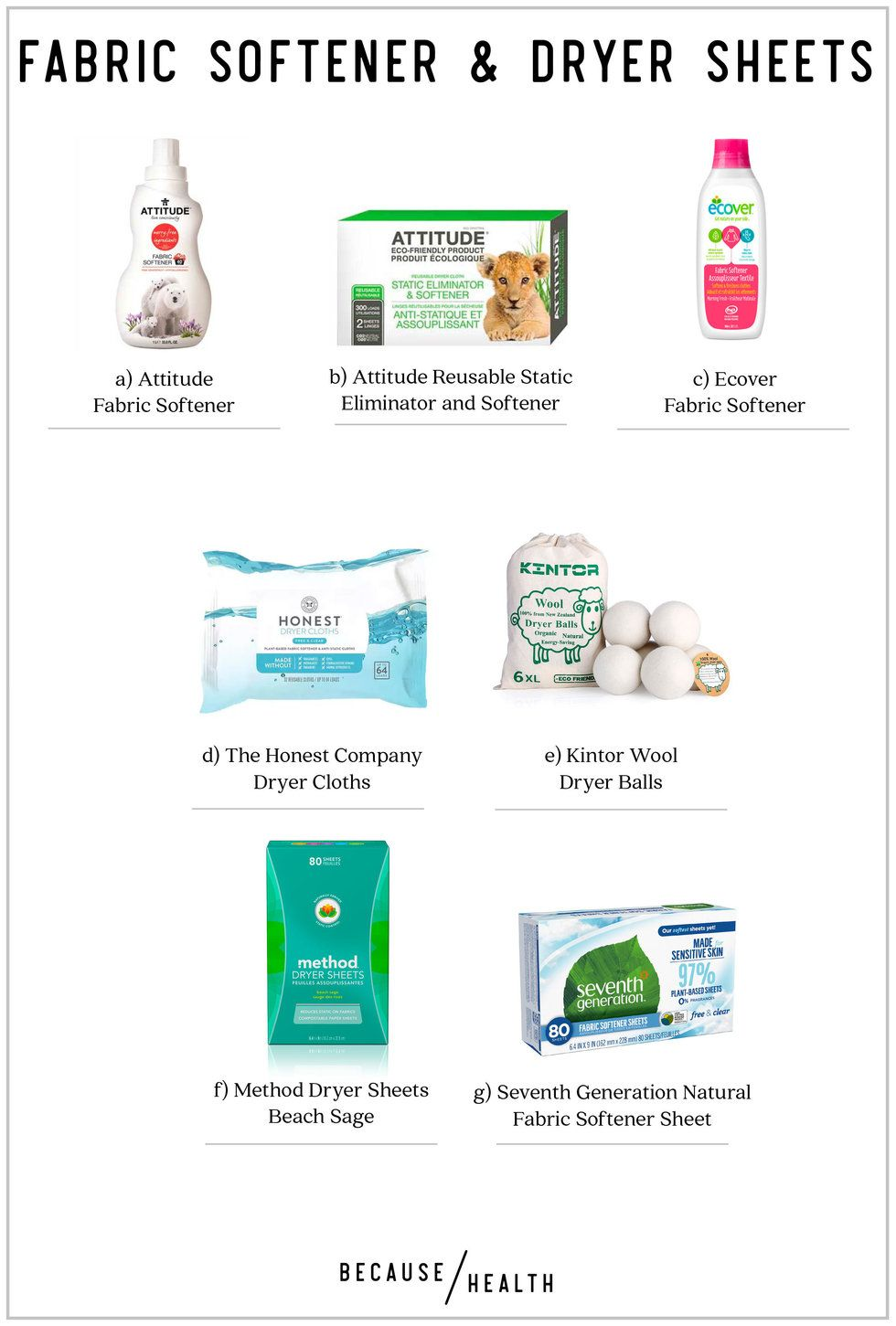 75cc4c14d36 a) Attitude Fabric Softener b) Attitude Reusable Static Eliminator and  Softener c) Ecover Fabric Softener d) The Honest Company Dryer Cloths e)  Kintor Wool ...