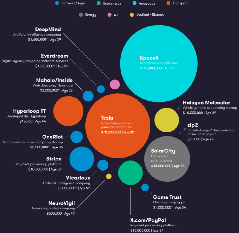 Welcome to Muskworld, a map of Elon\'s interests - Big Think