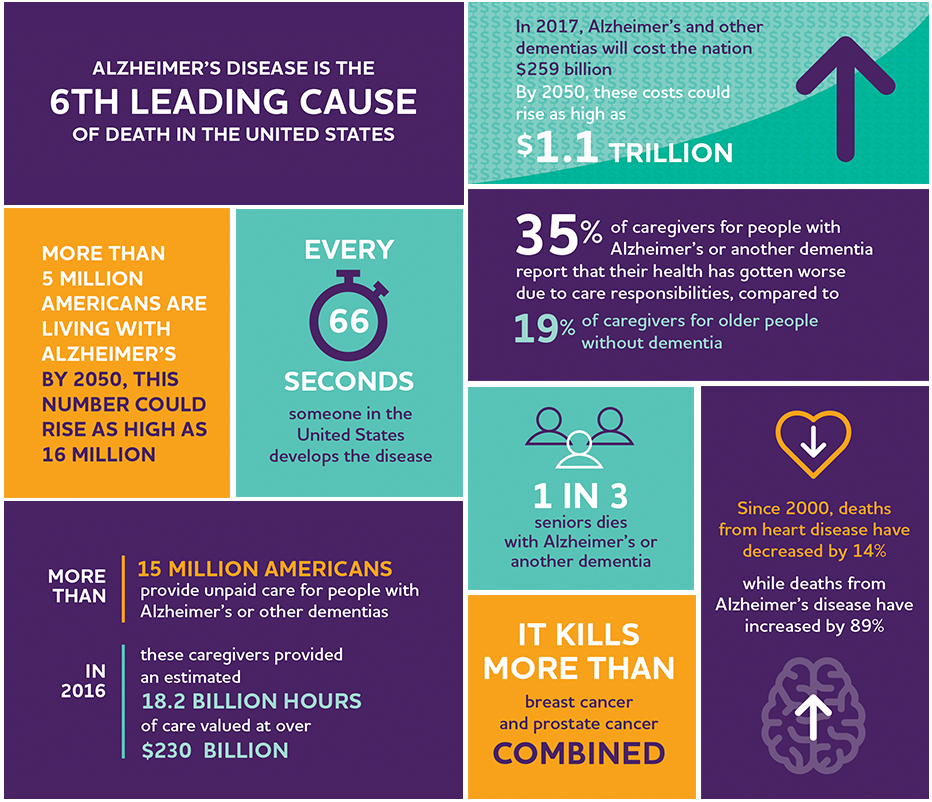 Post Traumatic Stress Disorder May >> Post Traumatic Stress Disorder May Increase The Risk For Dementia