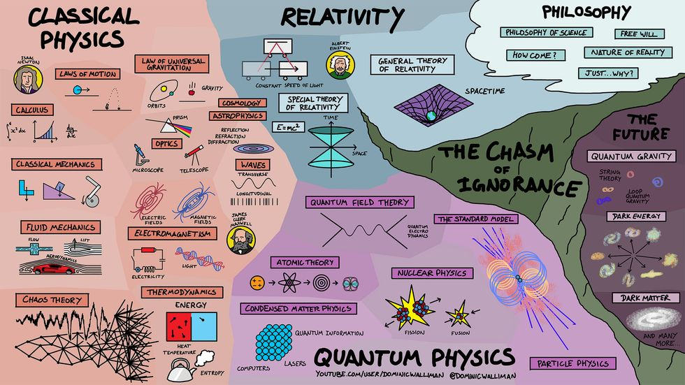 Map of Physics by Dominic Walliman