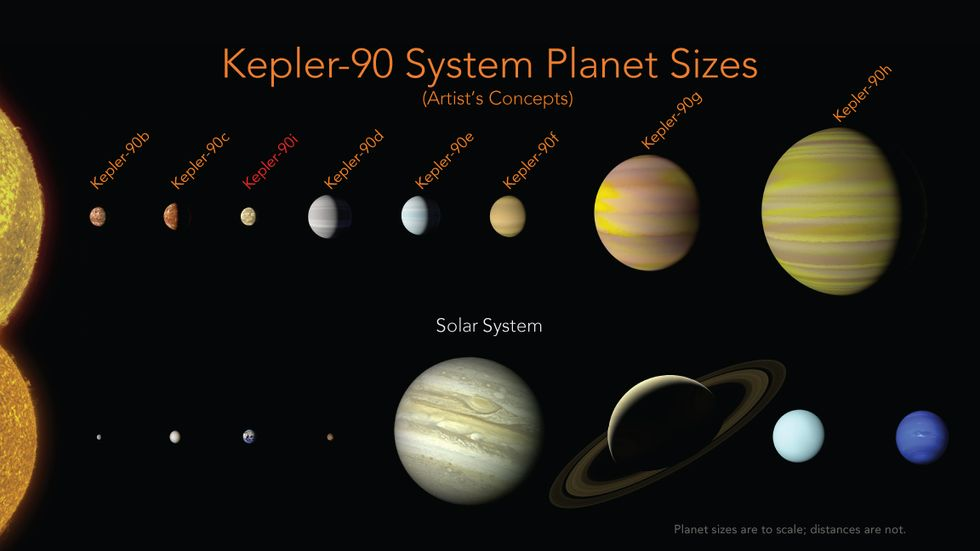 The Kepler planetary system and ours.