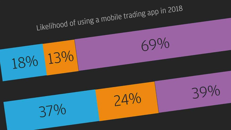 """From """"e-Trading Trends for 2018"""" (J.P. Morgan)"""