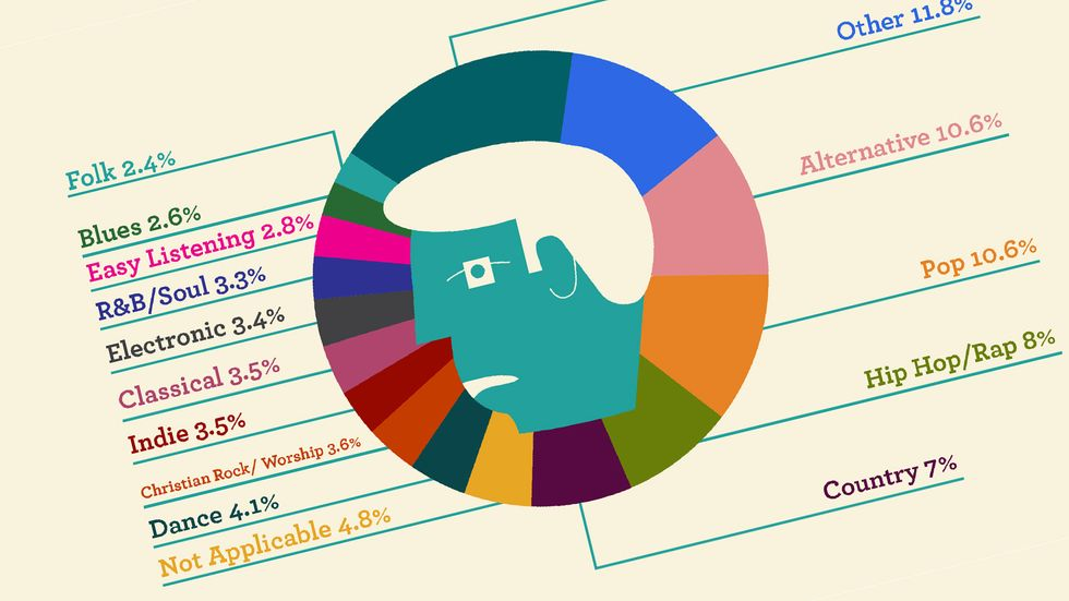 What kind of music keeps you going? (Infographic: FCFR)