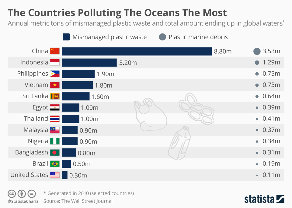 countries polluting