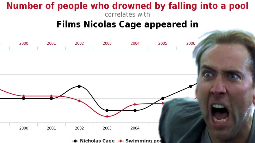 Cage acting, people drowning