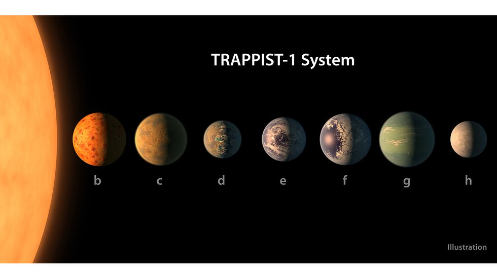 The recently announced TRAPPIST-1 solar system.