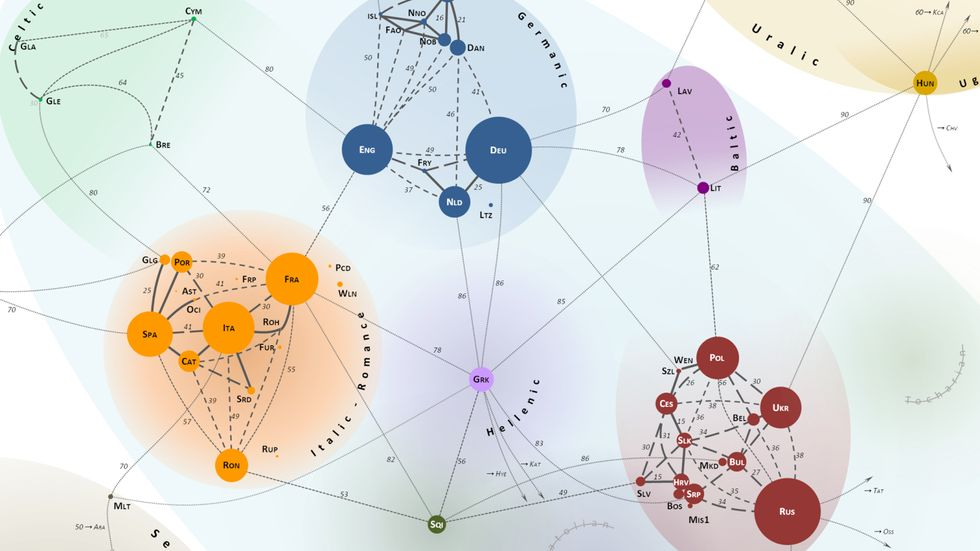 A Map of Lexical Distances Between Europe's Languages