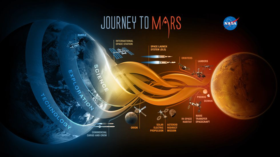 NASA's outline of missions leading up to Mars.