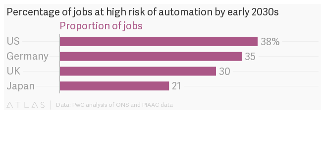 38% of American Jobs Could be Replaced by Robots, According